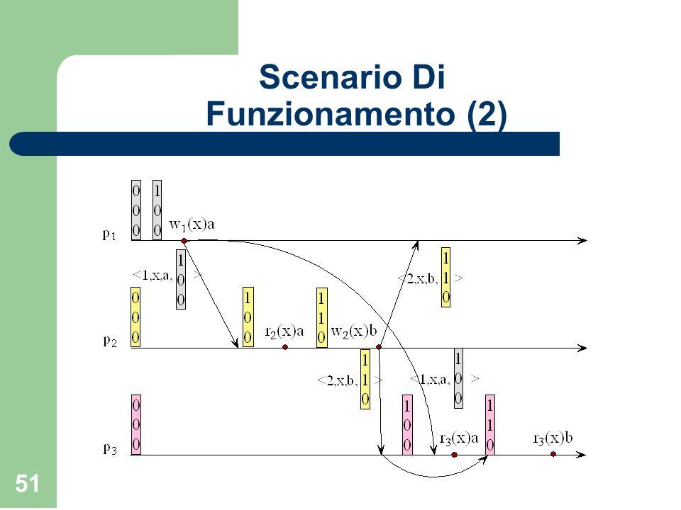 Scenario Di Funzionamento (2)