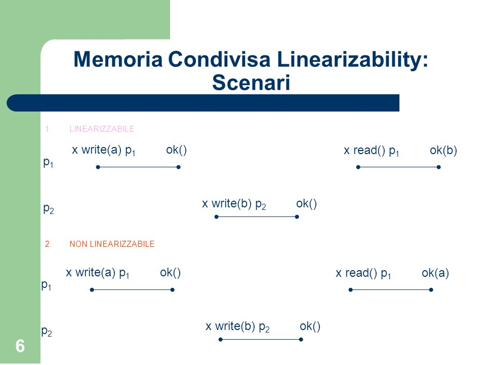 Memoria Condivisa Linearizability: Scenari