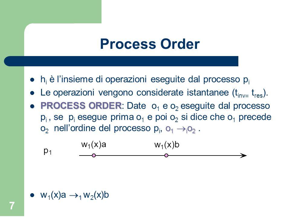 Process Order hi è l'insieme di operazioni eseguite dal processo pi