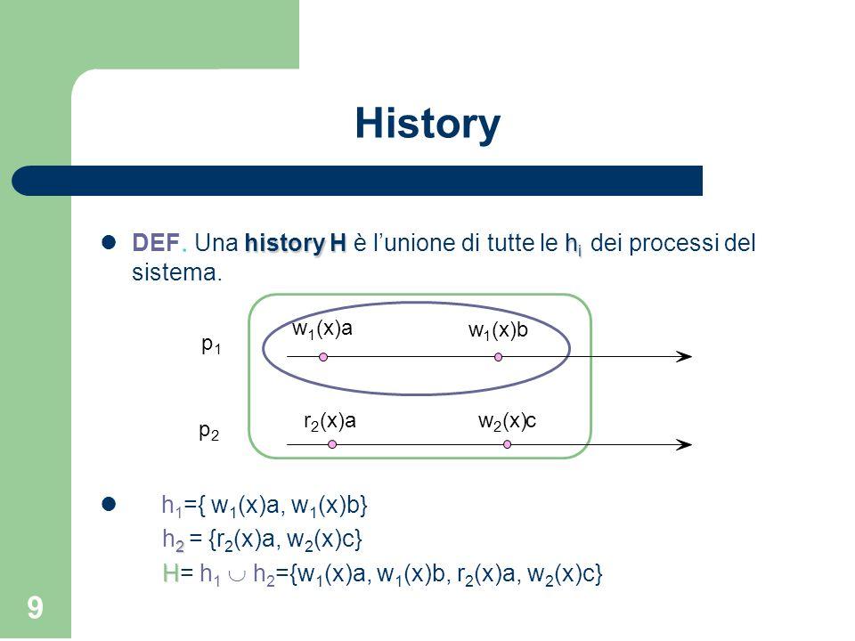 History DEF. Una history H è l'unione di tutte le hi dei processi del sistema. w. 1. (x)a. (x)b.