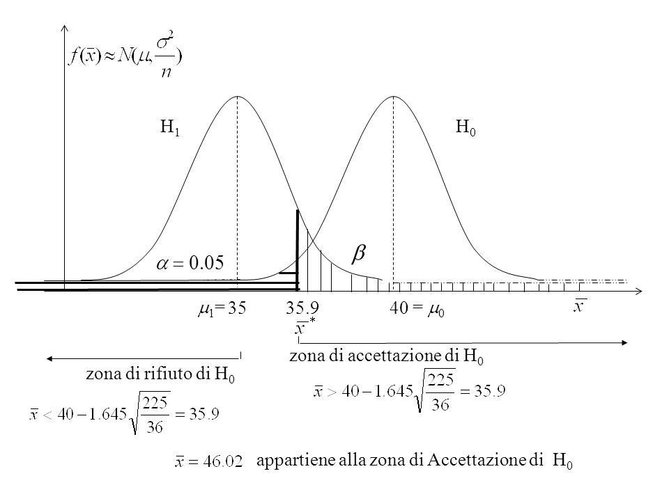 b a = 0.05 H1 H0 m1= = m0 35 40 35.9 zona di accettazione di H0