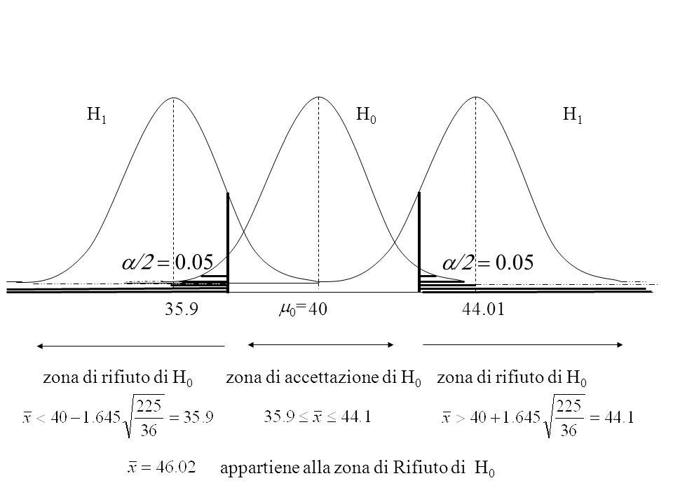a/2 = 0.05 a/2 = 0.05 H1 H0 H1 35.9 40 44.01 m0= zona di rifiuto di H0