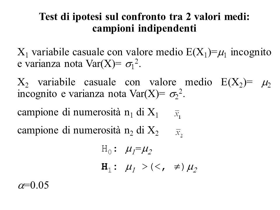 Test di ipotesi sul confronto tra 2 valori medi: campioni indipendenti