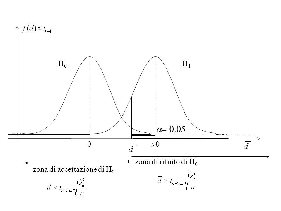 H0 H1 a= 0.05 0 >0 zona di rifiuto di H0 zona di accettazione di H0