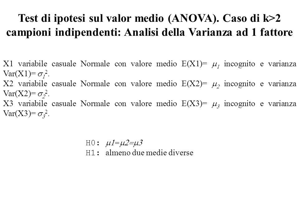 Test di ipotesi sul valor medio (ANOVA)