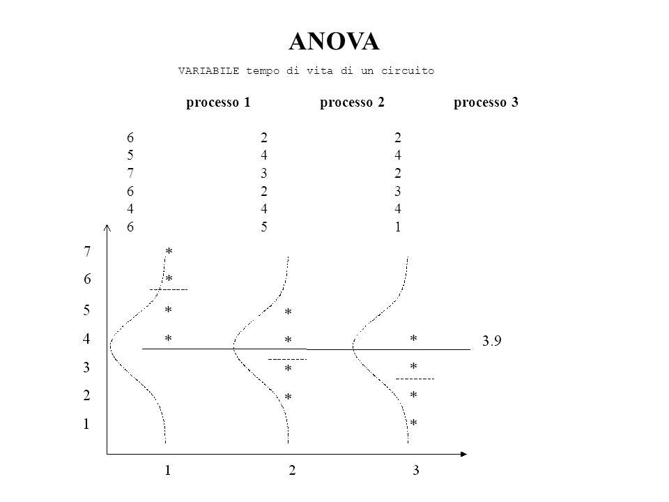 ANOVA processo 1 processo 2 processo 3 6 2 2 5 4 4 7 3 2 6 2 3 4 4 4