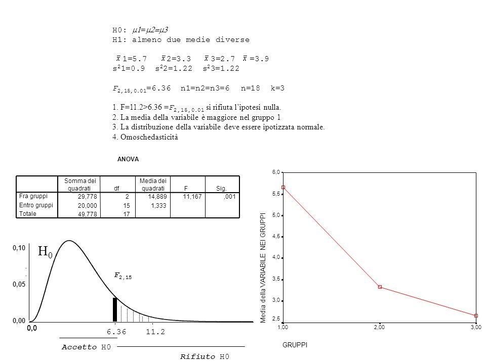 H0 H0: m1=m2=m3 H1: almeno due medie diverse 1=5.7 2=3.3 3=2.7 =3.9