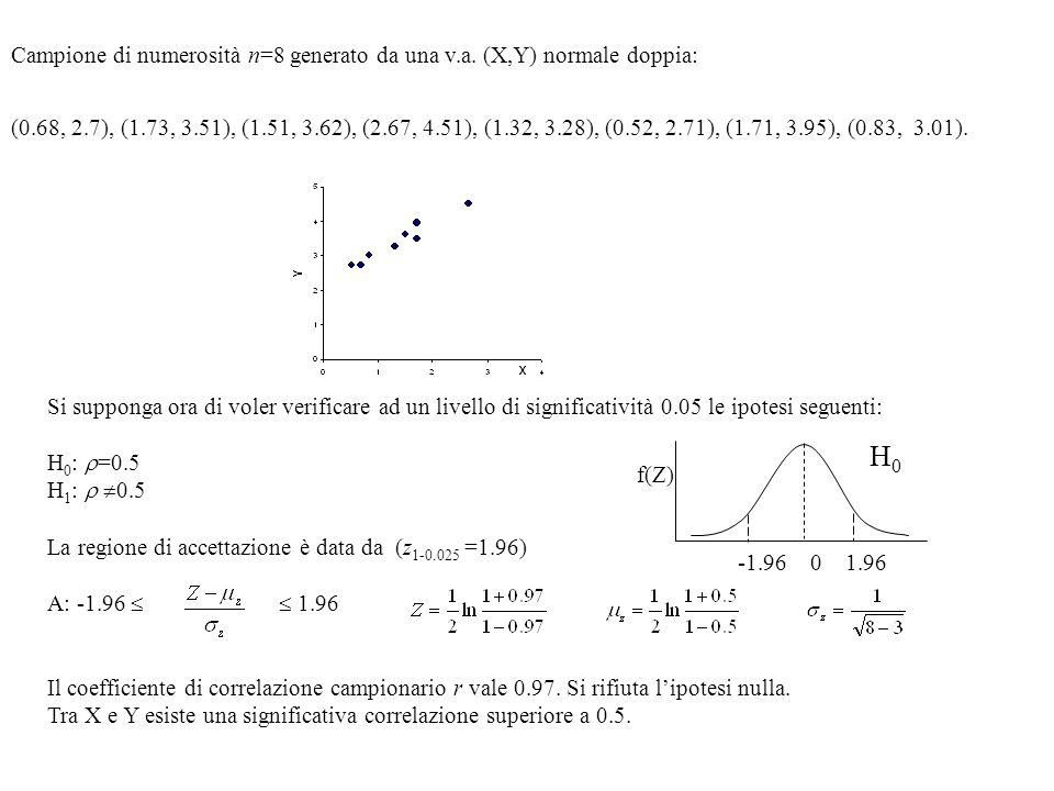 Campione di numerosità n=8 generato da una v.a. (X,Y) normale doppia: