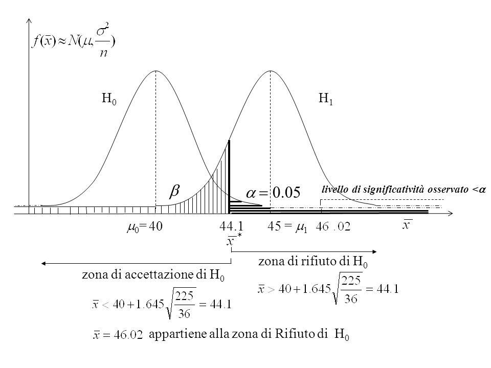 b a = 0.05 H0 H1 m0= = m1 40 45 44.1 zona di rifiuto di H0