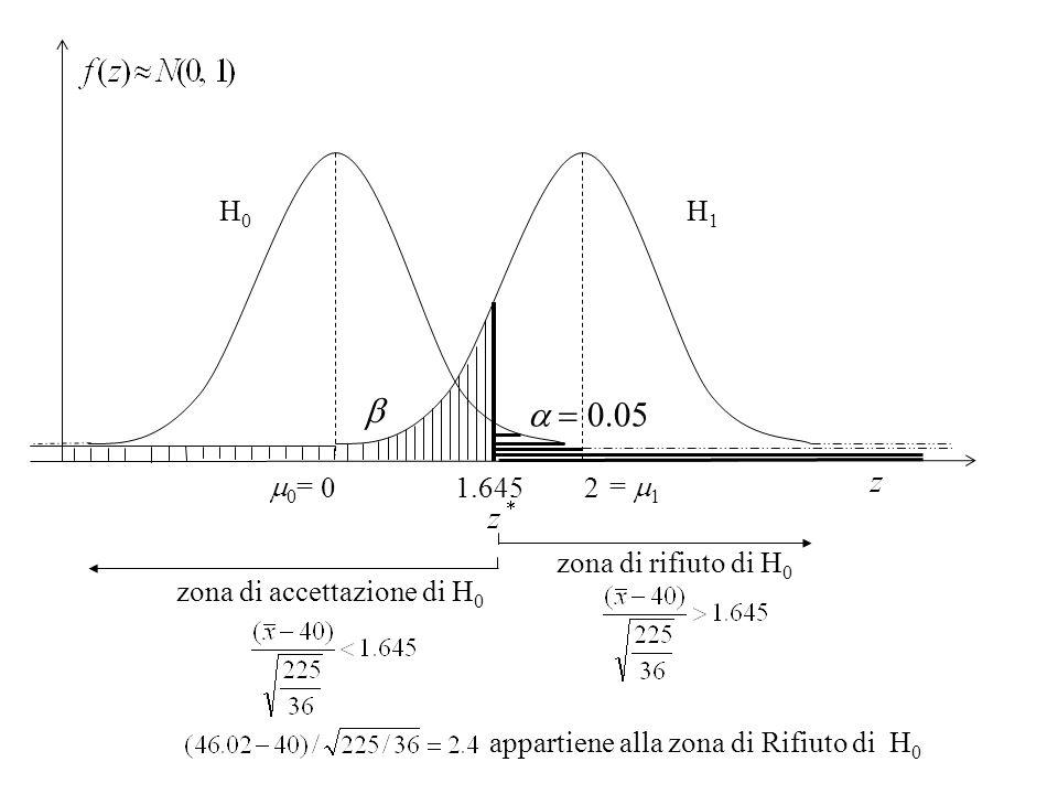 b a = 0.05 H0 H1 m0= = m1 0 2 1.645 zona di rifiuto di H0