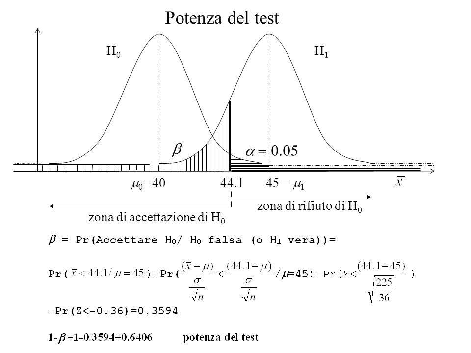 Potenza del test b a = 0.05 H0 H1 m0= = m1 40 45 44.1