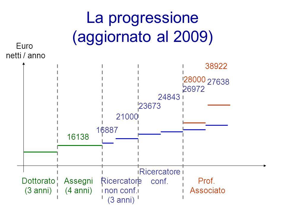 La progressione (aggiornato al 2009)