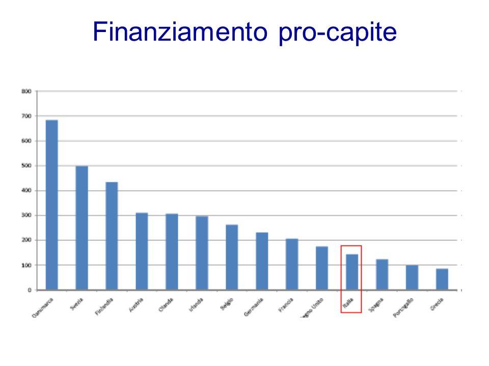 Finanziamento pro-capite