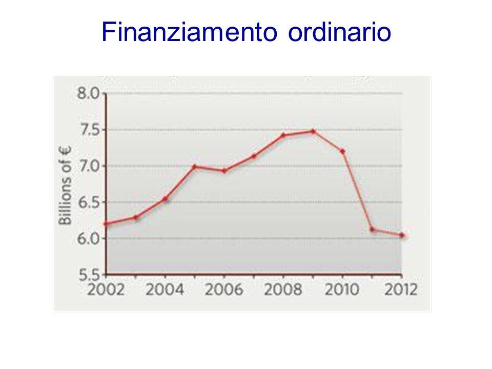 Finanziamento ordinario