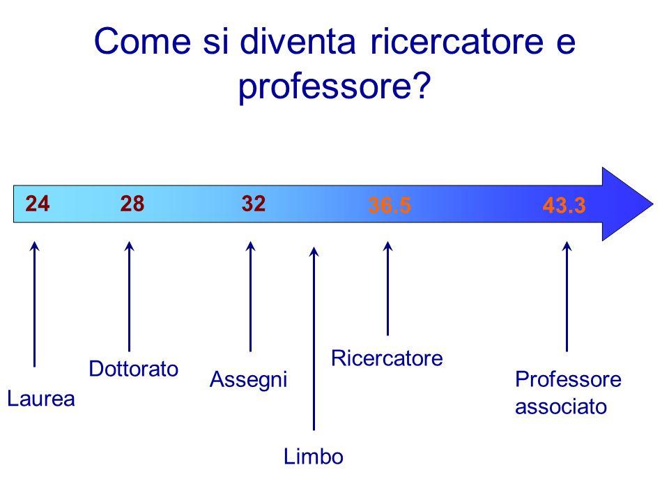 Come si diventa ricercatore e professore