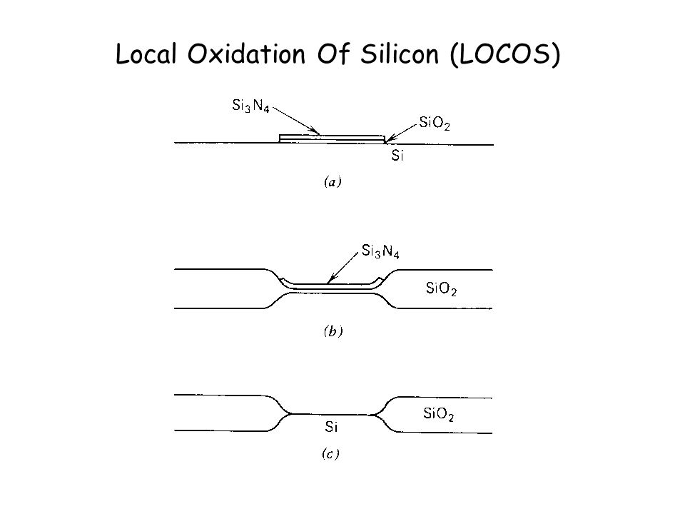 Local Oxidation Of Silicon (LOCOS)