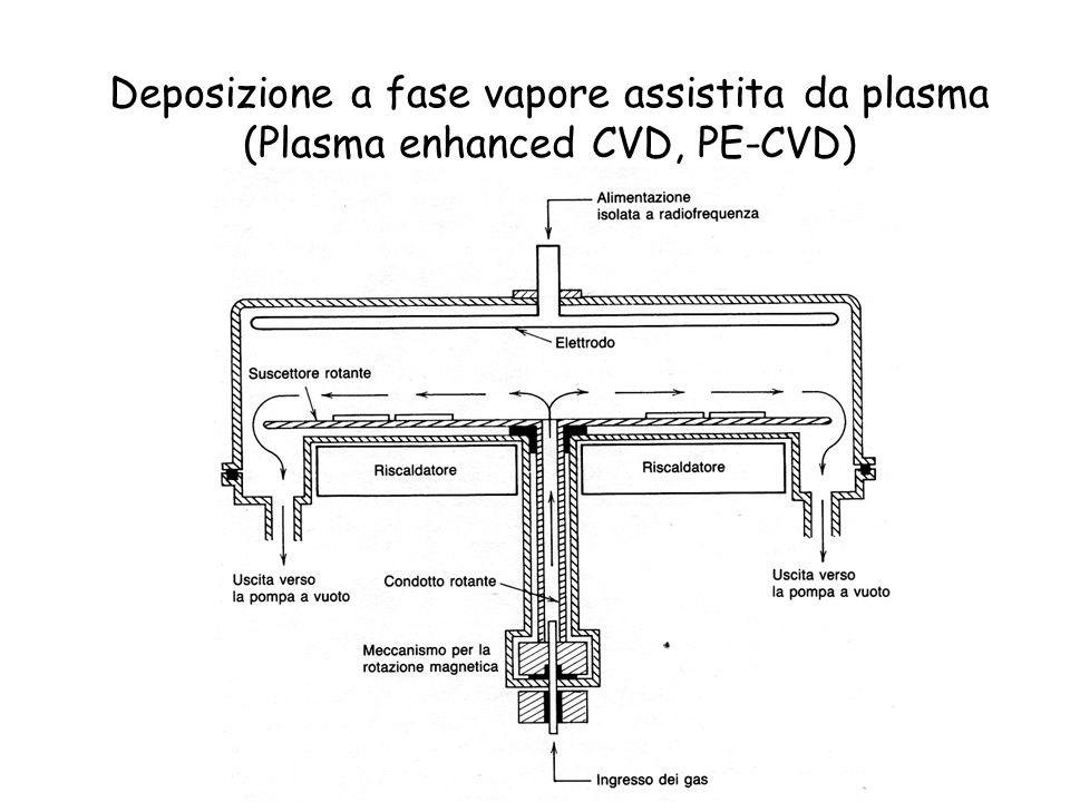 Deposizione a fase vapore assistita da plasma