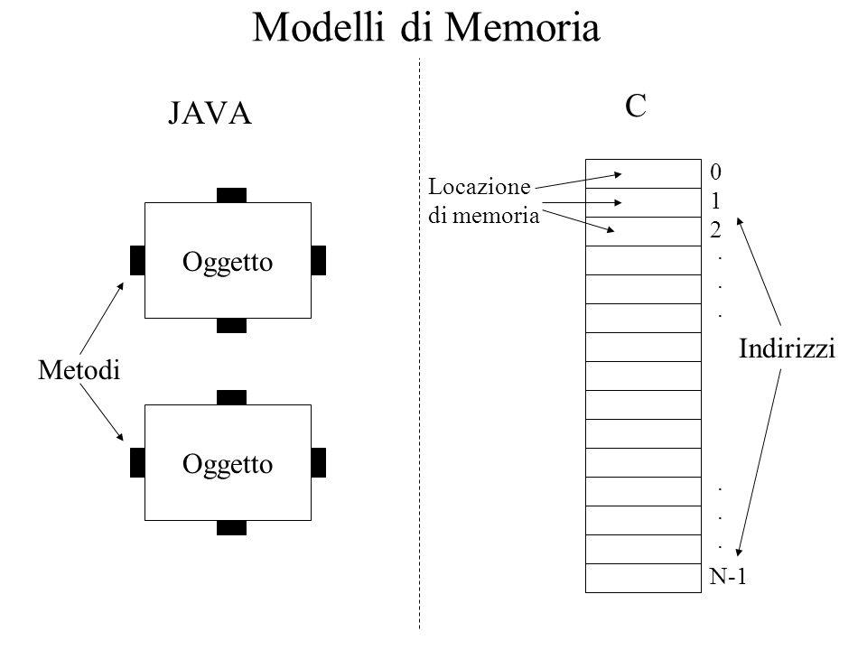 Modelli di Memoria C JAVA Oggetto Indirizzi Metodi Oggetto Locazione