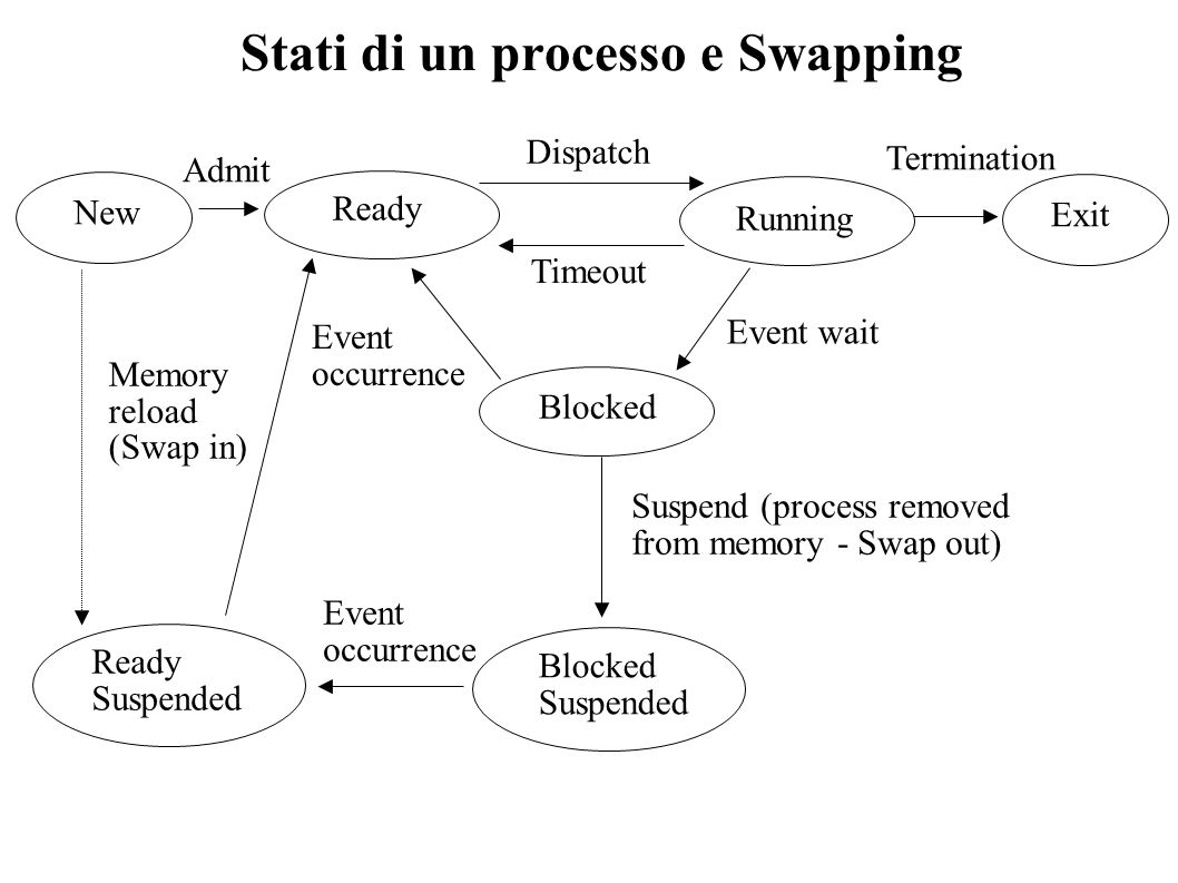 Stati di un processo e Swapping