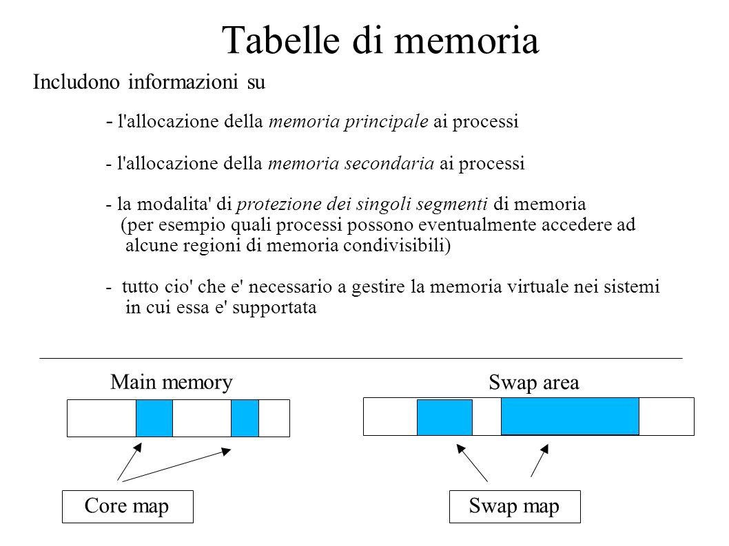 Tabelle di memoria Includono informazioni su