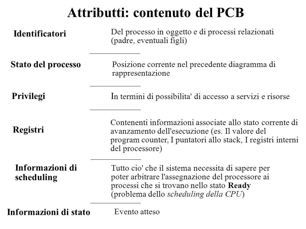 Attributti: contenuto del PCB