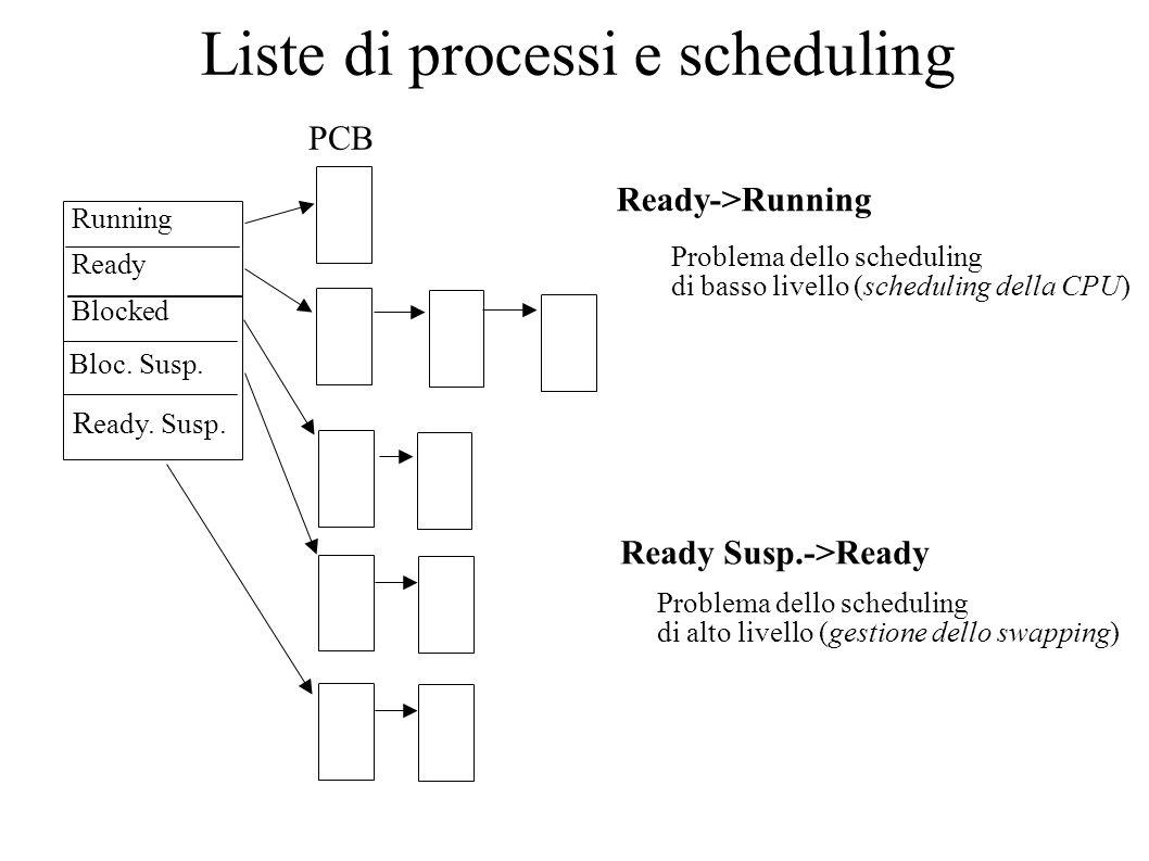 Liste di processi e scheduling