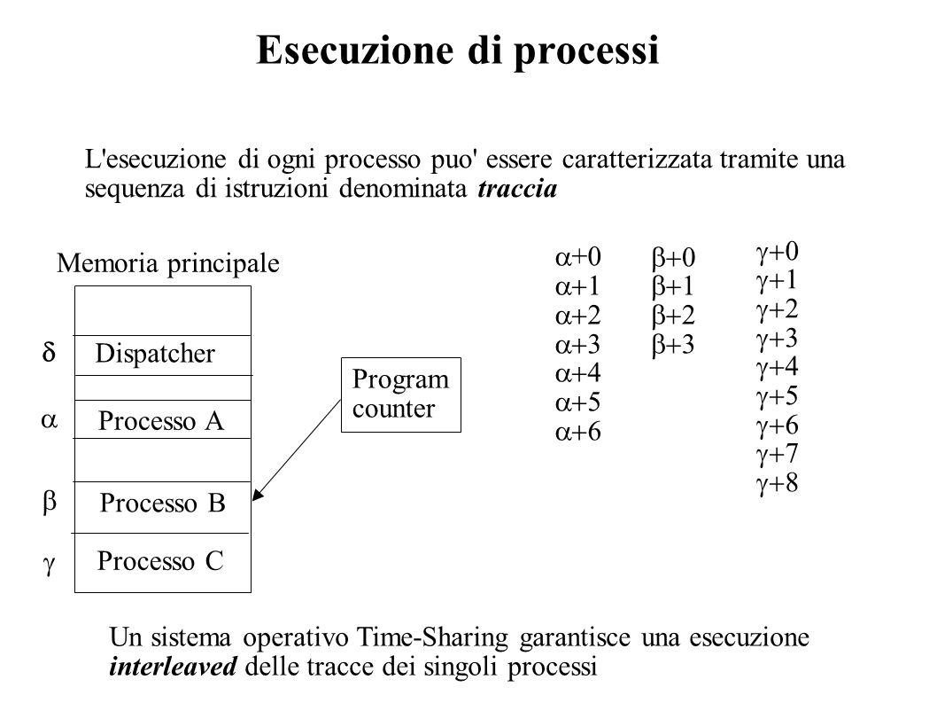 Esecuzione di processi