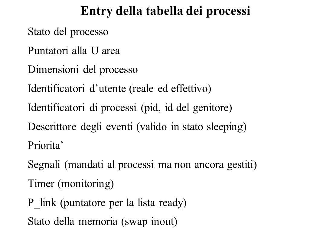 Entry della tabella dei processi