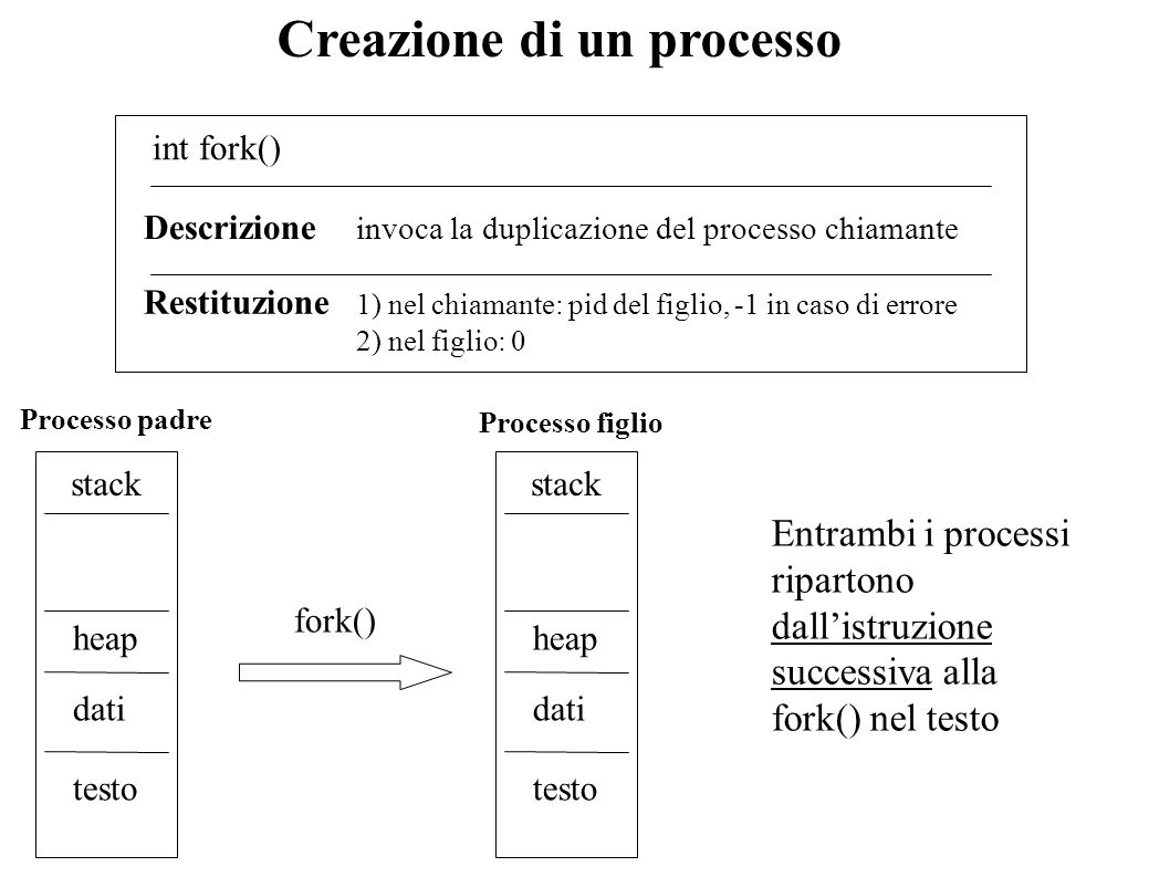 Creazione di un processo
