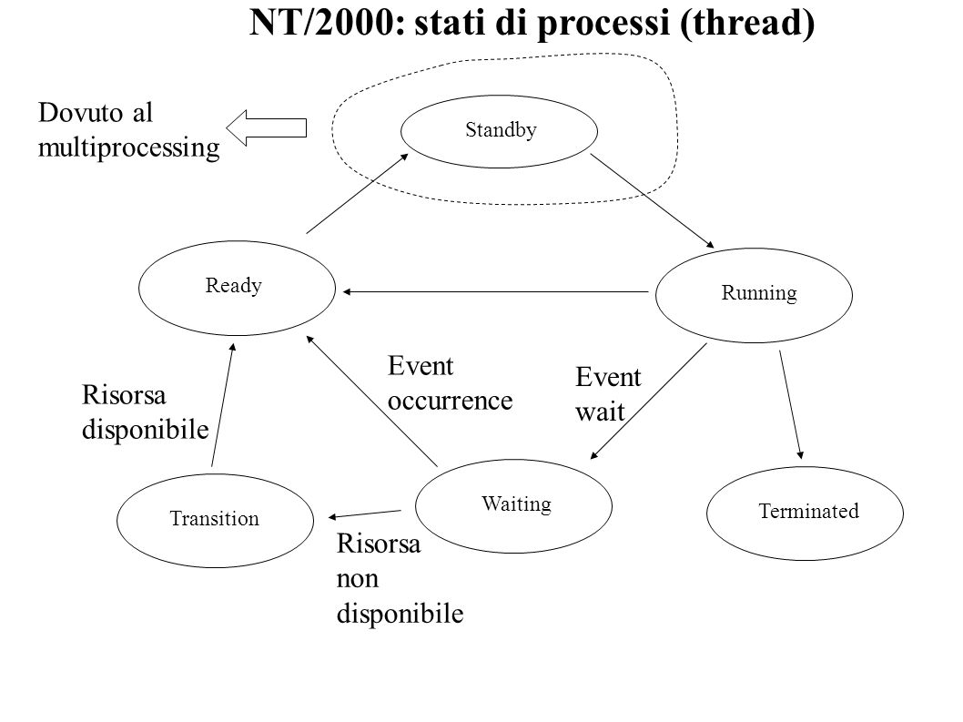 NT/2000: stati di processi (thread)
