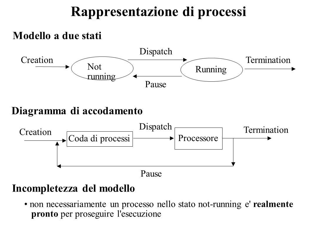 Rappresentazione di processi
