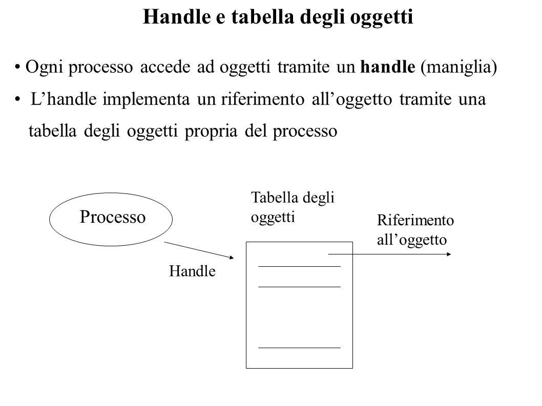 Handle e tabella degli oggetti
