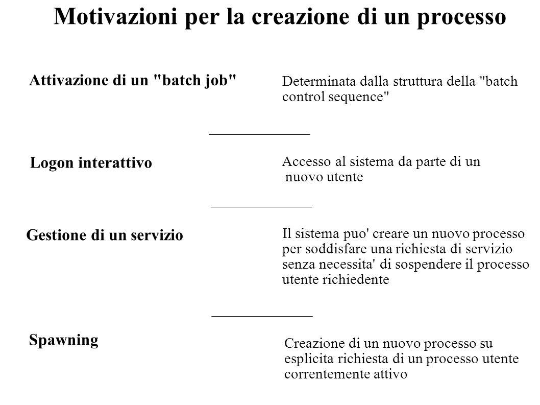 Motivazioni per la creazione di un processo