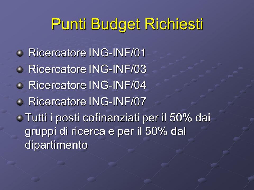 Punti Budget Richiesti