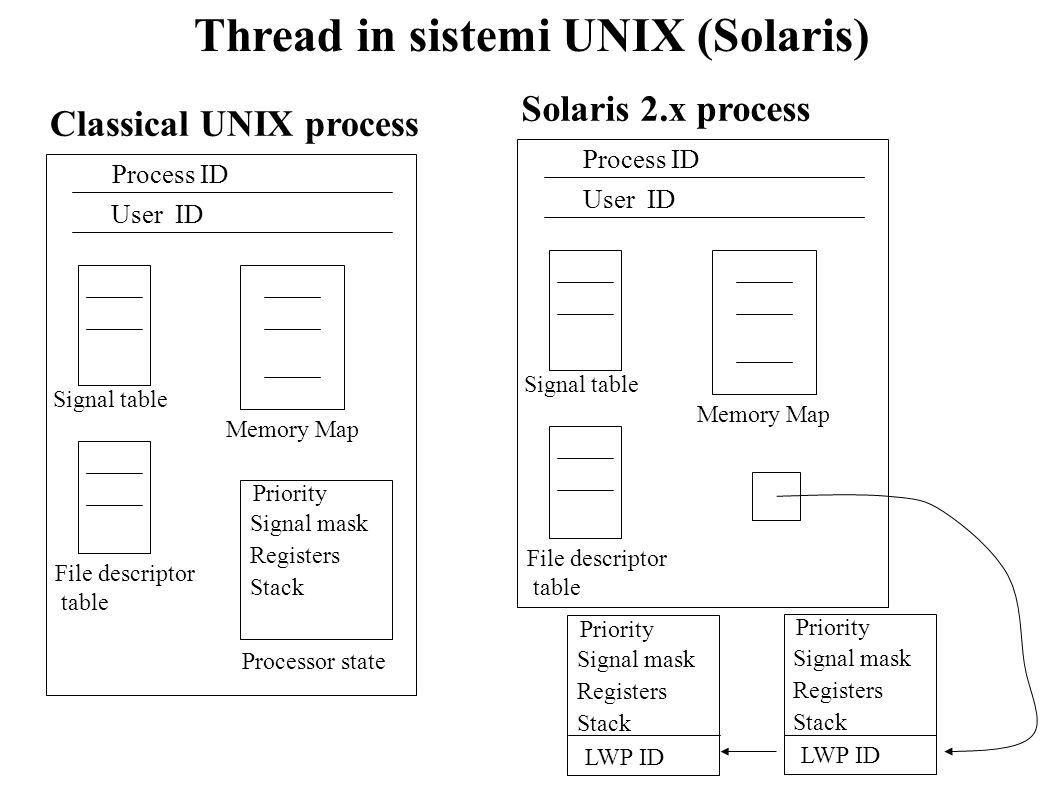 Thread in sistemi UNIX (Solaris)