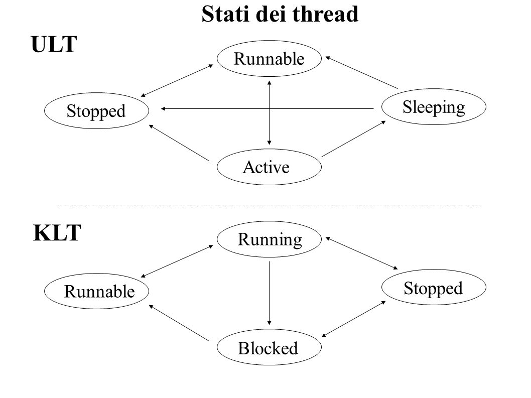 Stati dei thread ULT KLT Runnable Sleeping Stopped Active Running