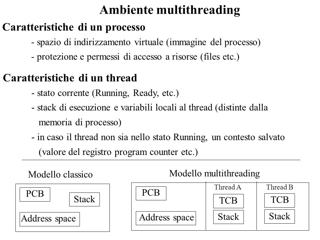 Ambiente multithreading