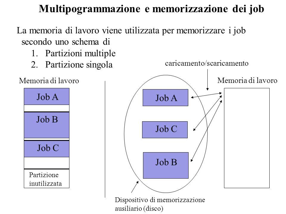 Multipogrammazione e memorizzazione dei job