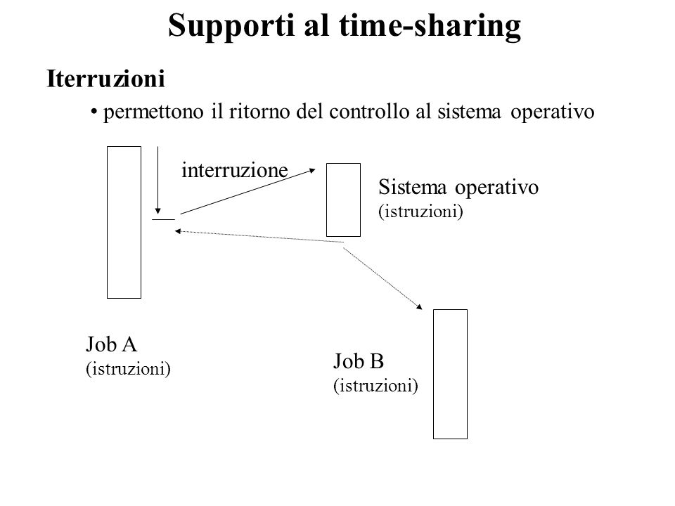 Supporti al time-sharing