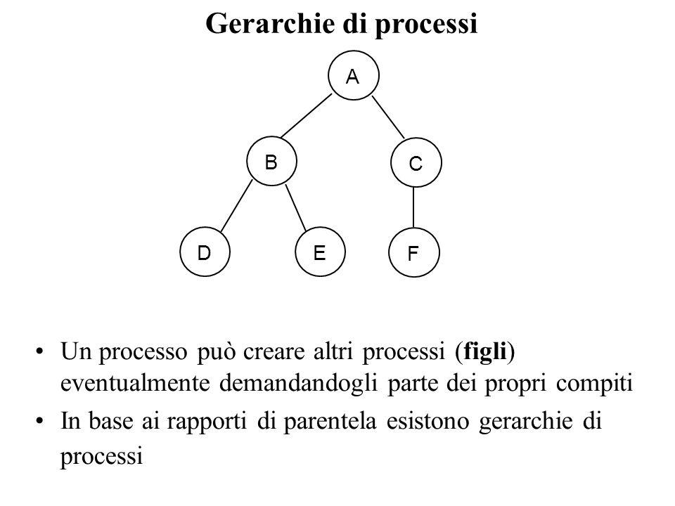 Gerarchie di processi A. B. C. D. E. F. Un processo può creare altri processi (figli) eventualmente demandandogli parte dei propri compiti.