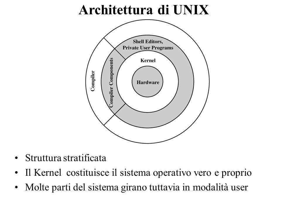 Architettura di UNIX Struttura stratificata