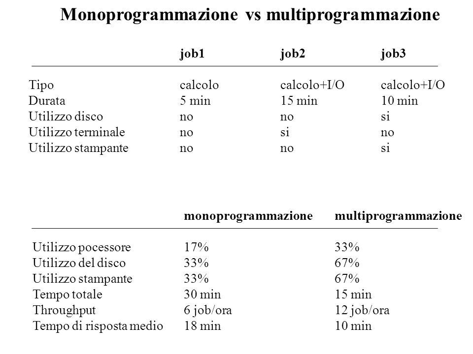 Monoprogrammazione vs multiprogrammazione