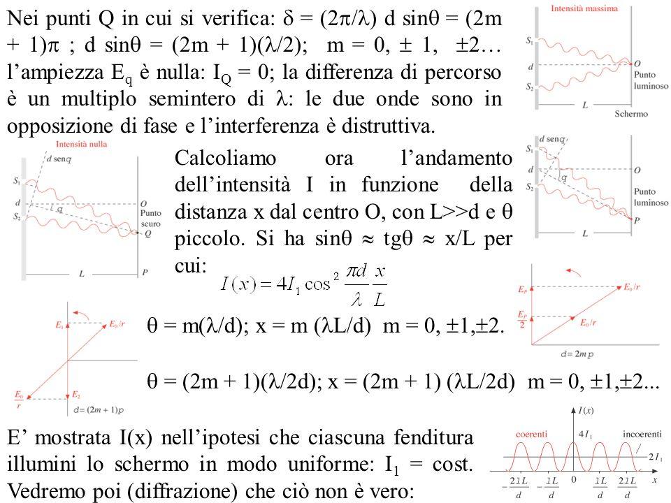 Nei punti Q in cui si verifica:  = (2/) d sin = (2m + 1) ; d sin = (2m + 1)(/2); m = 0,  1, 2… l'ampiezza Eq è nulla: IQ = 0; la differenza di percorso è un multiplo semintero di : le due onde sono in opposizione di fase e l'interferenza è distruttiva.