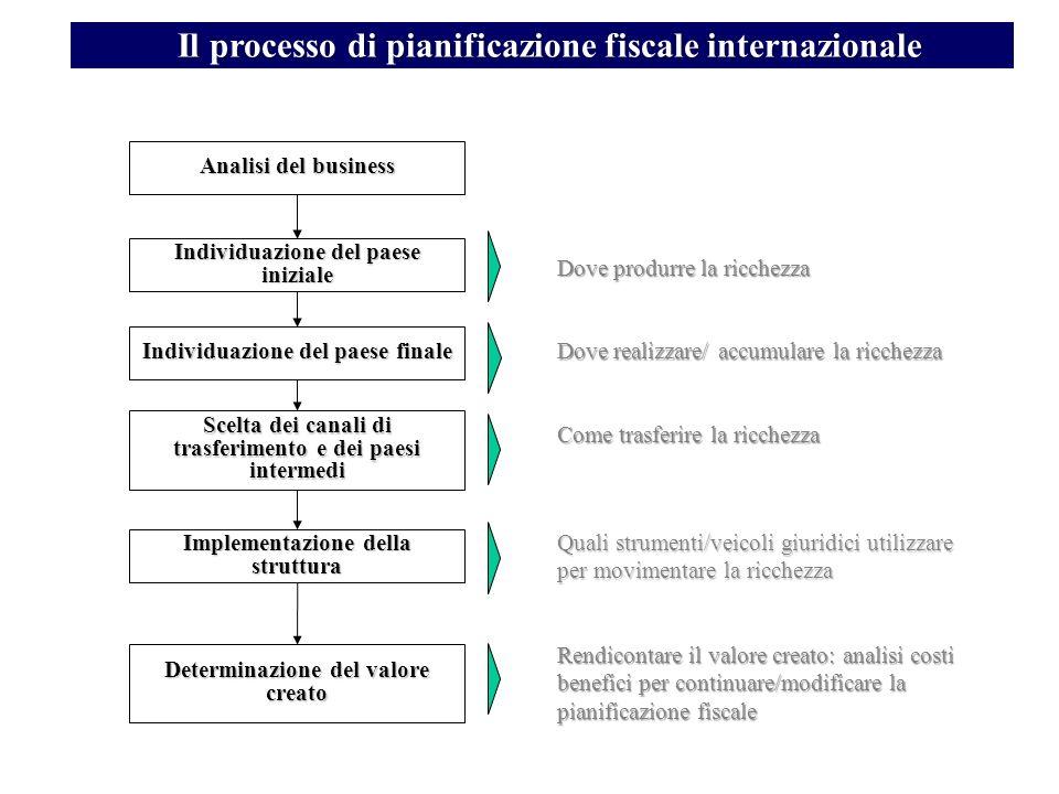 Il processo di pianificazione fiscale internazionale