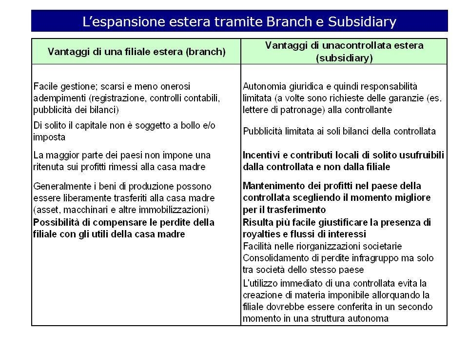 L'espansione estera tramite Branch e Subsidiary
