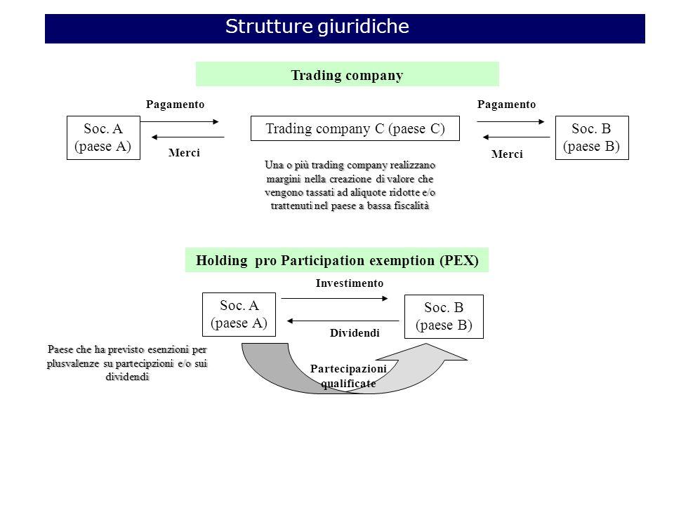 Partecipazioni qualificate Holding pro Participation exemption (PEX)