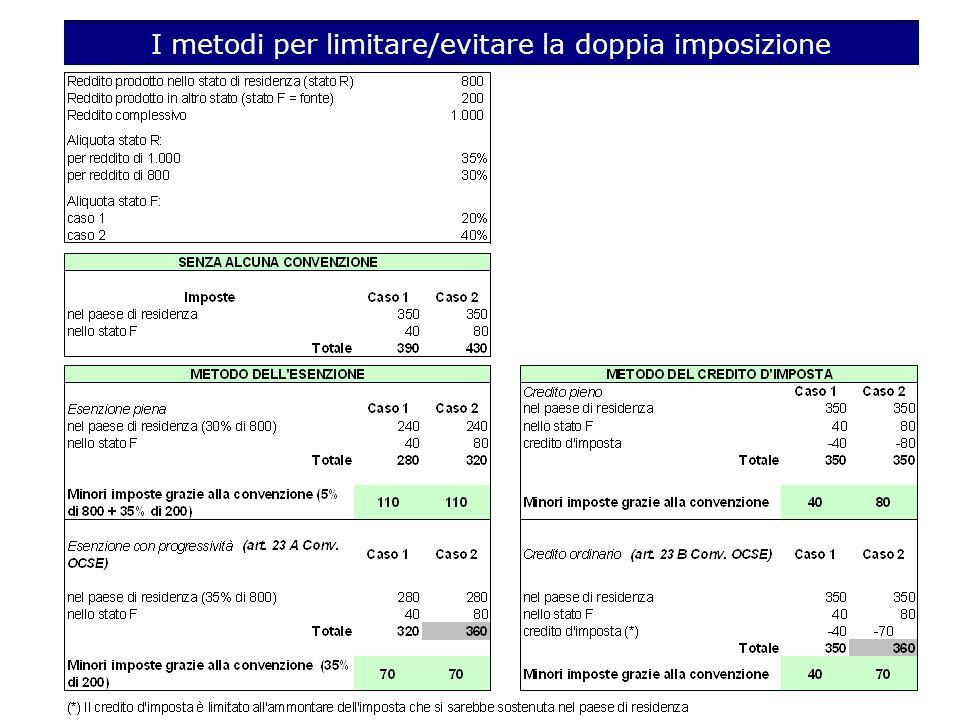 I metodi per limitare/evitare la doppia imposizione