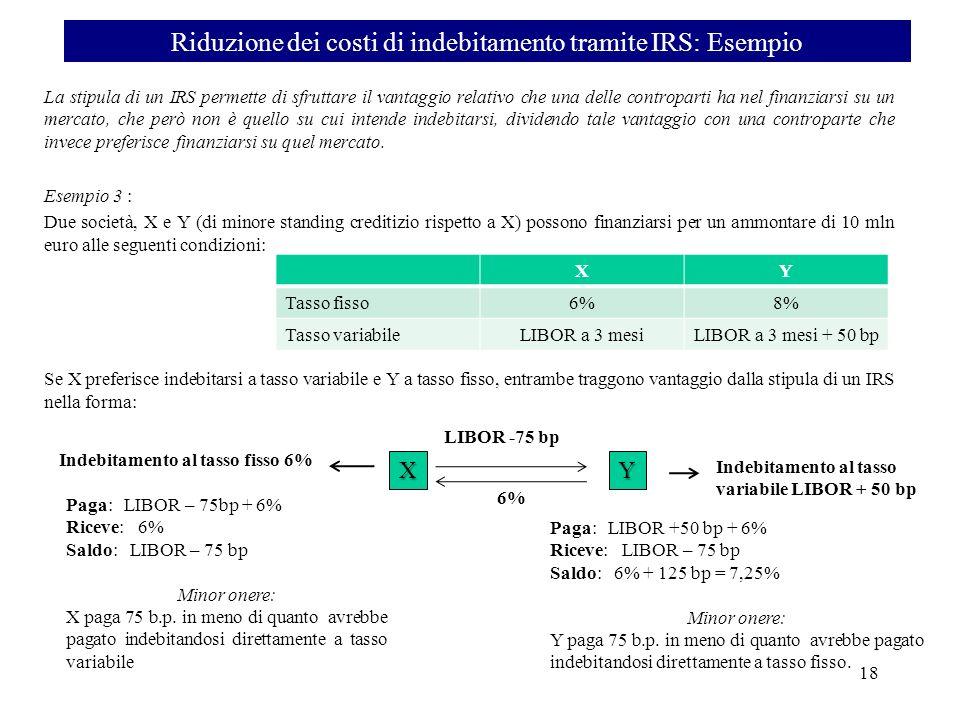 Riduzione dei costi di indebitamento tramite IRS: Esempio