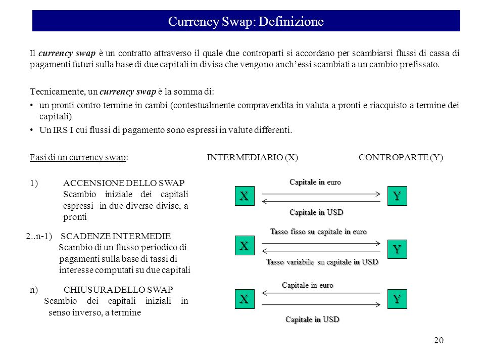 Currency Swap: Definizione