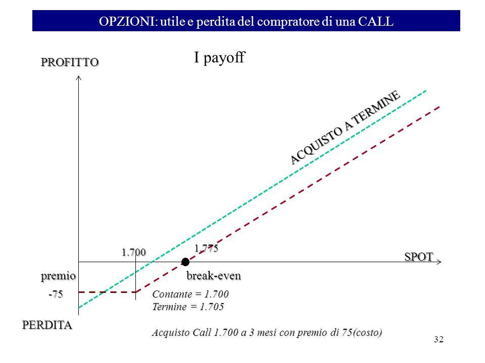 OPZIONI: utile e perdita del compratore di una CALL